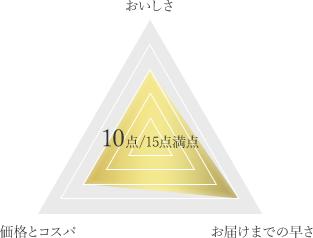 松阪牛専門店 松阪牛.net ギフト用サーロインステーキの得点チャート
