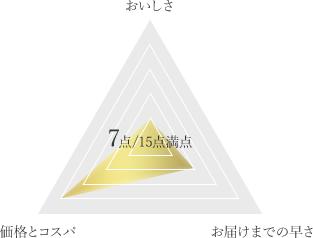 松阪牛の長太屋 松阪牛サーロインステーキギフトの得点チャート